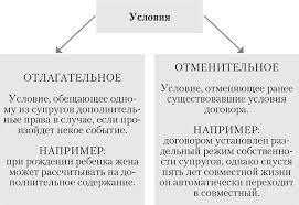 Требования для заключения брачного договора