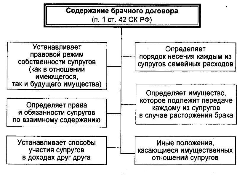 Порядок оформления и составления
