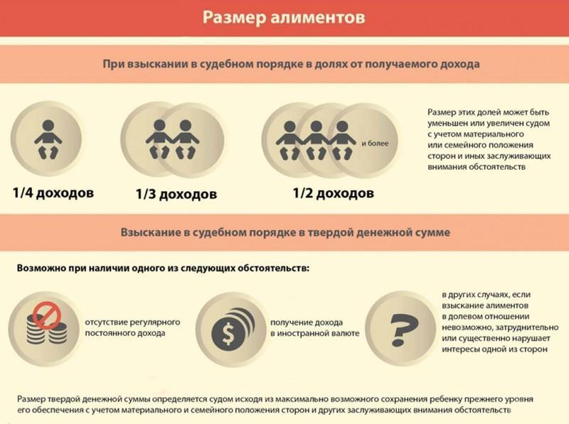 Условия и порядок для выплат алиментов на 4